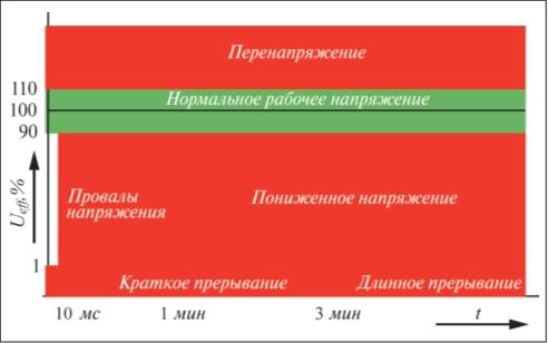 Рис. 2. Разница между провалом, прерыванием и пониженным напряжением