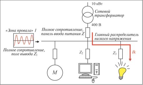 Рис. 4. Типичный пример рабочего состояния, при котором провал напряжения возникает в результате короткого замыкания в сети низкого напряжения