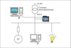 Рис. 7. Сетевой анализатор на панели ввода питания распознает отклонения в напряжении