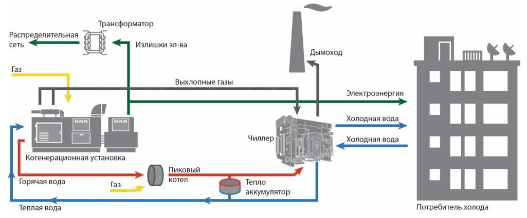 Рис. 5. Схема тригенерационного комплекса на базе комбинированных абсорбционных холодильных машин Termax