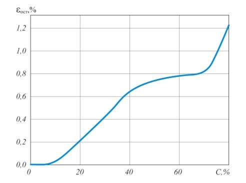 Рис. 2. Зависимость остаточной деформации ост при инверсии (восстановлении) ВЭД от содержания C модификатора отвержденной ЭД-20 + ППГ-3А
