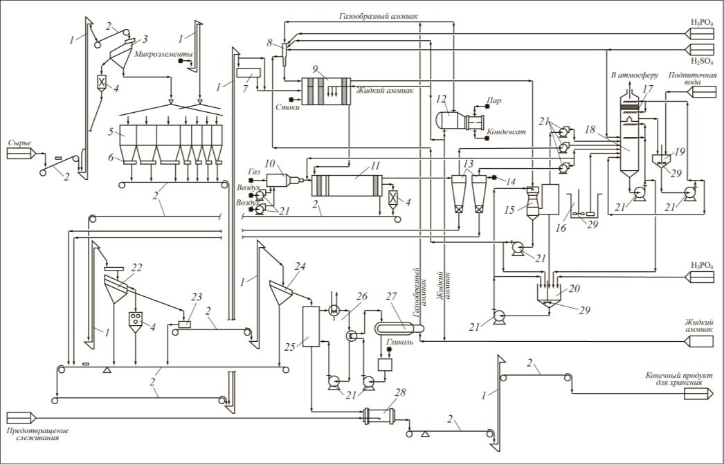 Рис. 2. Способ производства NPK-удобрений, предлагаемый SNC-Lavalin: 1 – элеватор; 2 – конвейер; 3 – сито; 4 – дробилка; 5 – бункеры; 6 – ленточный питатель; 7 – миксер; 8 – трубчатый реактор; 9 – аммонизатор (гранулятор); 10 – камера сгорания; 11 – сушильный барабан; 12 – испаритель; 13 – циклон; 14 – система регенерации; 15 – очиститель аммиака (скруббер); 16 – сточный резервуар; 17 – очиститель фтора; 18 – очиститель пыли; 19 – резервуар циркуляции фтора; 20 – резервуар скруббера; 21 – насос; 22 – грохот; 23 – распределительный блок; 24 – нижнее решето; 25 – охладитель продукта; 26 – охладительный контур; 27 – охладитель аммиака; 28 – барабанный кондиционер; 29 – мешалка