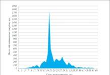 Рис. 1. Число сосудов, работающих под давлением на компрессорных станциях ОАО «Газпром», обследованных ОАО «Оргэнергогаз» в 1999–2013 гг., в зависимости от срока эксплуатации