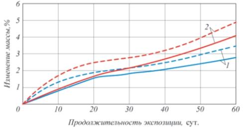 Рис. 2. Относительное изменение массы лакокрасочных пленок после экспозиции в средах (40°С, относительная влажность 100%, соляной туман): – без ингибитора; – – – – с ингибитором; 1 – ЭП-00-10; 2 – ХС-720