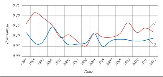 Рис.2. Показатели аварийности и травматизма: 1– удельный показатель аварийности, аварий/млн. т; 2– удельный показатель смертельного травматизма, чел./млн. т
