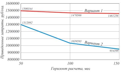 Сравнение двух вариантов систем отопления теплоснабжения административного здания