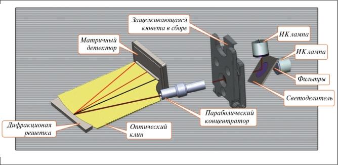 Рис. 2. Схема ИК-анализатора масла FluidScan, включая ИК источник, защелкивающуюся кювету и решетку. В данной конструкции отсутствуют движущиеся части