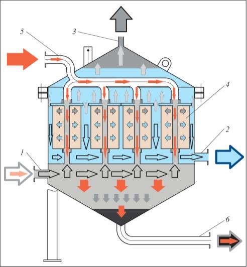 Рис. 3. Схема блока разделения «Криброл-МЭ»: 1 – патрубок для подачи водомасляных эмульсий в камеру накопления; 2 – патрубок для дренажа воды, отделенной от нефтепродукта; 3 – патрубок для выхода отделенного нефтепродукта; 4 – картридж «Криброл»тм; 5 – патрубок подачи горячей воды для регенерации картриджей «Криброл»тм; 6 – патрубок для вывода скопившихся и отмытых от картриджей загрязнений