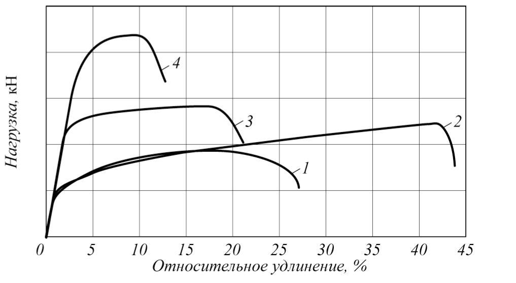 Рис. 1. Диаграммы напряжение – деформация для высоколегированных сталей различных микроструктур: 1 – ферритные стали; 2 – аустенитные стали; 3 – дуплексные стали; 4 – мартенситные стали после закалки и отпуска