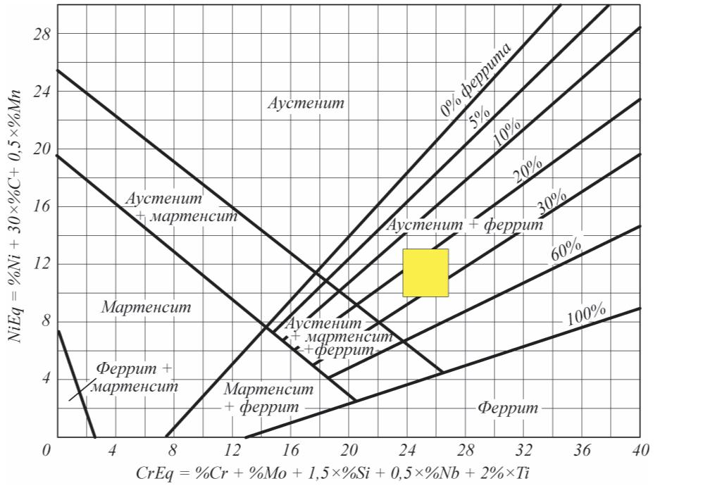Рис. 2. Положение стандартной дуплексной стали 1.4462 на диаграмме фазового состояния Шефлера