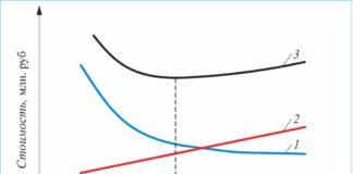 Рис. 2. Характер зависимости общей приведенной стоимости от Тmin: 1 – капитальные затраты; 2 – стоимость энергоносителей; 3 – общая приведенная стоимость