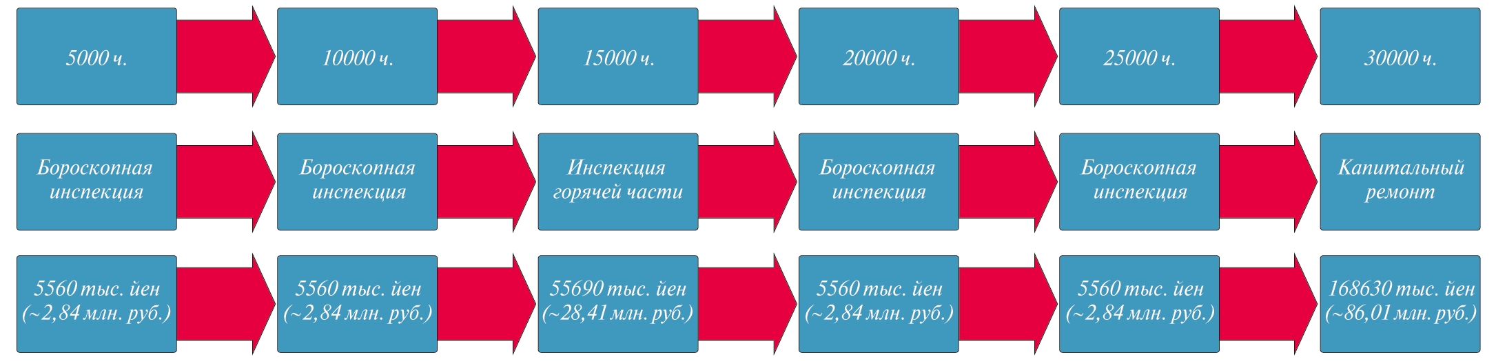 Рис. 5. Требуемый вид ремонта/технического обслуживания и его стоимость по достижению числа часов наработки (лопатки ММ247)