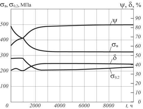 Рис. 1. Изменение механических свойств стали 20  в зависимости от продолжительности воздействия t водорода (давление 2 МПа)