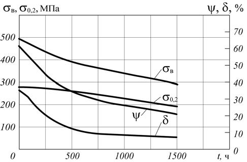 Рис. 5. Изменение механических свойств стали 20 в зависимости от продолжительности воздействия водорода (давление – 4 МПа)