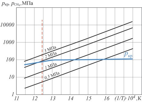 Рис. 9. Температурная зависимость равновесного давления метана pCH4 и критического давления pкр для стали 20 при разных давлениях водорода