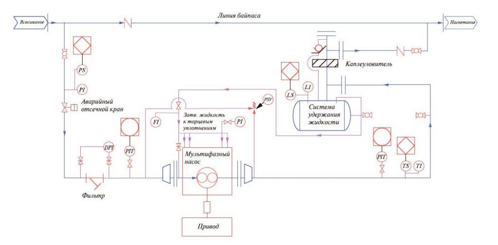 Рис. 3. Принципиальная схема трубопроводов и КИП