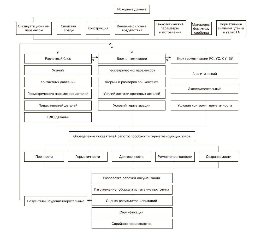 Рис. 2. Алгоритм проектирования оборудования высокого давления