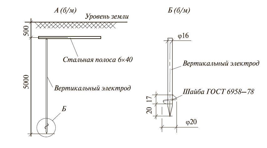Рис. 6. Пример выполнения рабочего и защитного заземляющего устройств