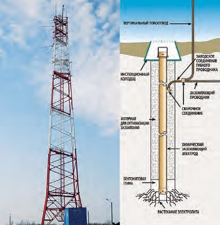 Рис. 5. Установленная на антенной опоре система молниезащиты антенн (а) и схема установки химического электрода в грунте (б)