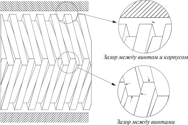 Рис. 6. Зазоры в насосе