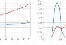 Рис. 4. Кривые распределения разрывного напряжения (а) и плотности вероятности разрывного напряжения (б) стальной проволоки диаметром 40 мкм (293 К) длиной 120 мм (1) и 50 мм (2)