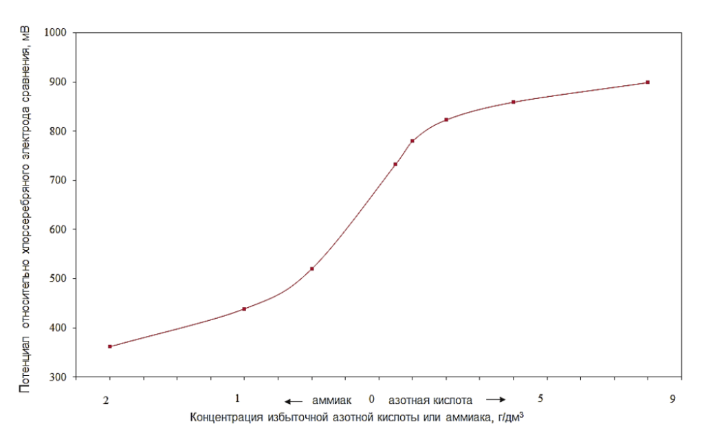 Рис. 1. Зависимость редокс-потенциала коррозионно-стойкой стали от добавок азотной кислоты и аммиака в растворе аммиачной селитры при 160°С