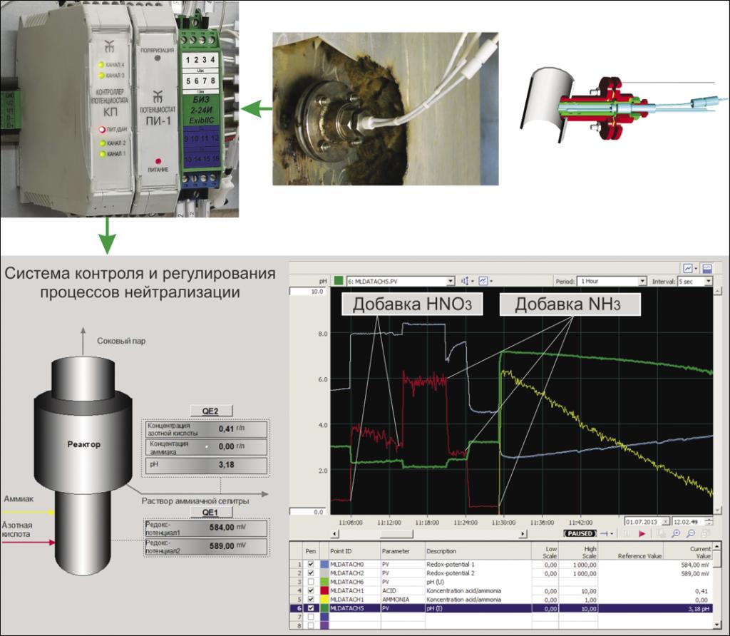 Рис. 3. Система контроля процессов нейтрализации в производстве аммиачной селитры
