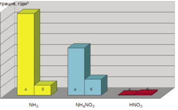 Рис. 4. Количество выбросов с соковым паром в окружающую среду: а – до внедрения системы; б – после внедрения системы