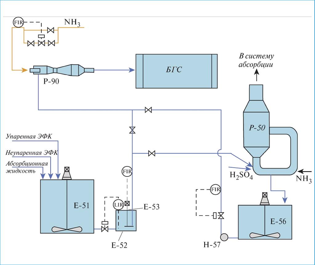 Рис. 2. Универсальная (комбинированная) схема нейтрализации с использованием аппарата САИ