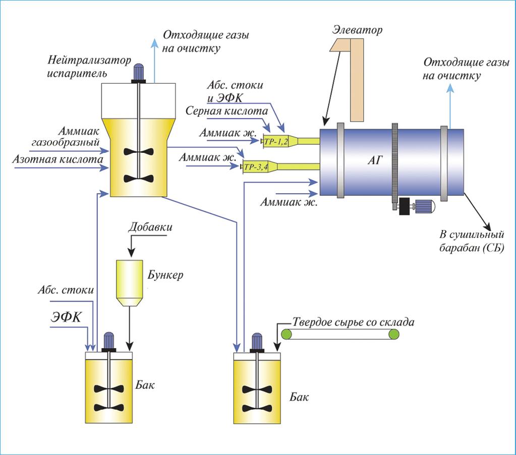Рис. 3. Универсальная (комбинированная) схема нейтрализации с использованием аппарата ПН