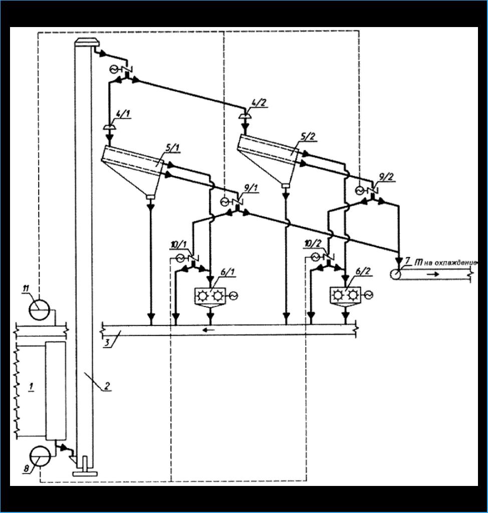 Рис. 4. Принципиальная схема узла рассева–дробления с возможностью регулирования процесса гранулирования: 1 – БГС; 2 – элеватор; 3 – конвейер ленточный ретура; 4/1, 4/2 – виброраспределитель; 5/1, 5/2 – виброгрохот; 6/1, 6/2 – дробилка цепная; 7 – конвейер ленточный готового продукта; 8 – автоматический анализатор грансостава; 9/1, 9/2, 10/1, 10/2 – шибер (заслонка) с дистанционным управлением; 11 – ретурные весы