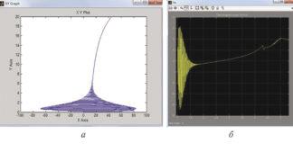 Рис. 7. Характеристики параметров режима прямого пуска асинхронного двигателя вентилятора АВО газа: