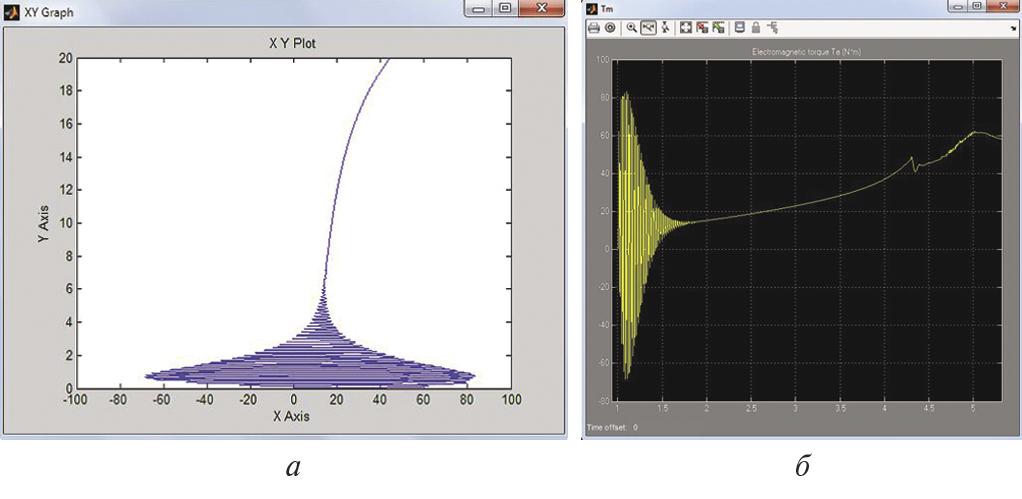 Рис. 7. Характеристики параметров режима прямого пуска асинхронного двигателя вентилятора АВО газа: а – динамическая механическая характеристика (изменение угловой скорости); б – изменение электромагнитного момента при пуске