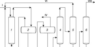 Технологическая схема синтеза уксусной кислоты карбонилированием метанола: 1 – колонна синтеза; 2, 3 – сепараторы высокого и низкого давлений; 4…6 – ректификационные колонны; I – метанол + + катализатор; II – оксид углерода; III – продукты синтеза; IV – отработанный газ; V – раствор катализатора; VI – метанол; VII – уксусная кислота-сырец; VIII – товарная уксусная кислота; IX – кубовый остаток на сжигание [4]