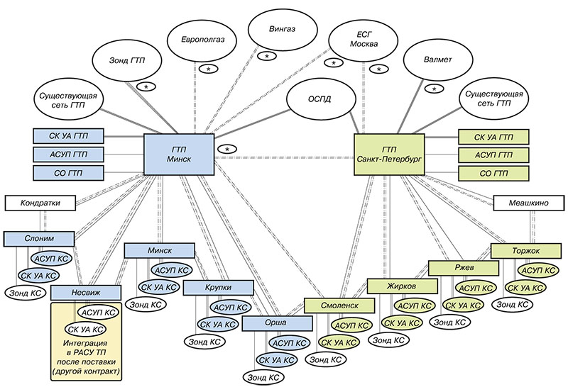Рис. 2. Схема IT-взаимодействия объектов участка МГ Ямал-Европа