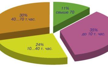 Рис. 3. Статистика повреждаемости статоров приводных электродвигателей ЭГПА в зависимости от наработки на отказ