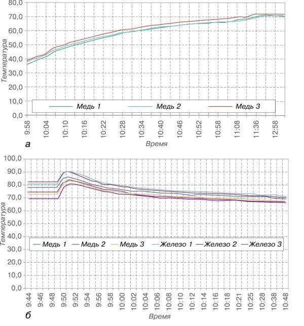 Рис. 4. Динамика изменения температуры в элементах обмотки статора двигателя при пуске (а) и останове (б)