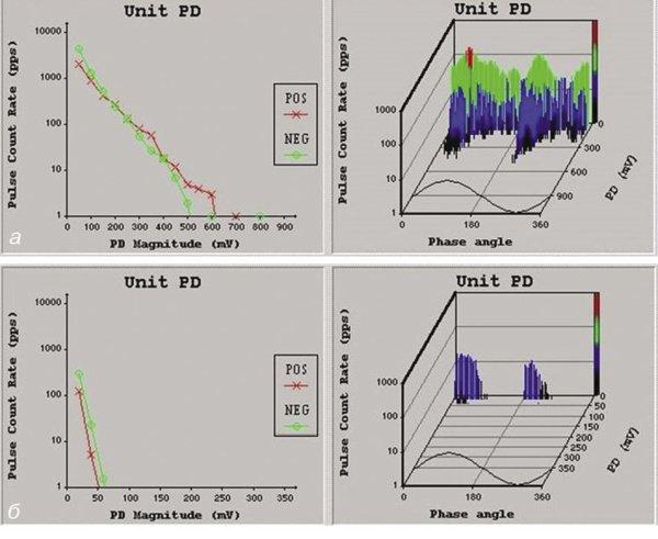 Рис. 8. Сопоставление результатов замеров параметров ЧР до (а) и после (б) перемотки статорной обмотки СТД