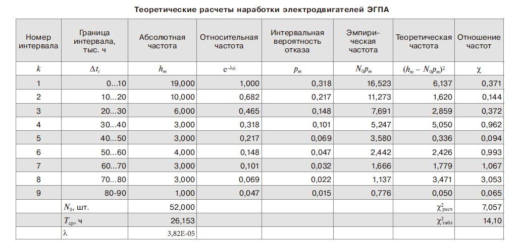 Теоретические расчеты наработки электродвигателей ЭГПА