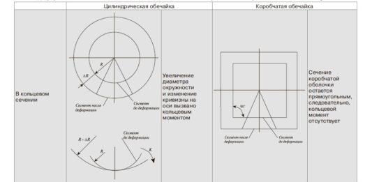 Деформации и вызвавшие их силы и моменты для цилиндрической и коробчатой оболочек сосудов
