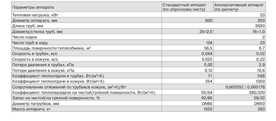 Результаты тепловых и гидравлических расчетов