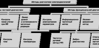 Рис. 2. Классификация методов диагностирования ЭГПА
