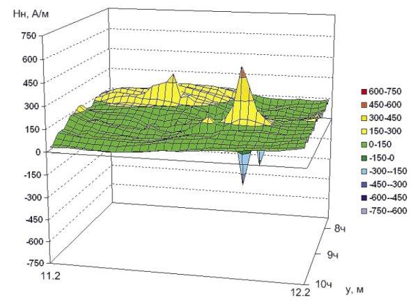 Рис. 5. Распределение нормальной составляющей напряженности магнитного поля на участке 1