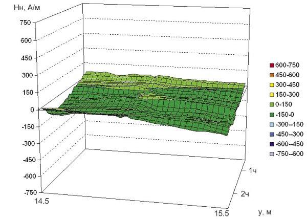 Рис. 7. Распределение нормальной составляющей напряженности магнитного поля на участке 3