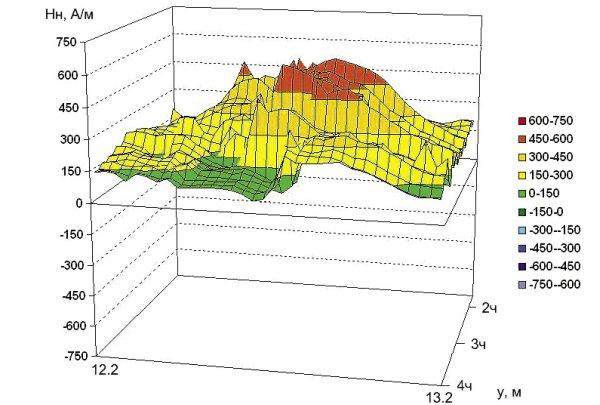 Рис. 8. Распределение нормальной составляющей напряженности магнитного поля на участке 4