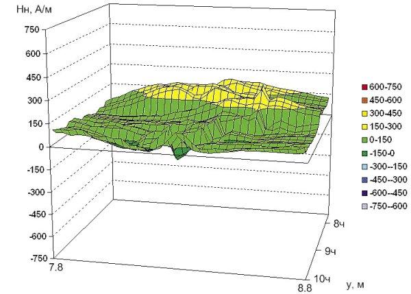 Рис. 9. Распределение нормальной составляющей напряженности магнитного поля на участке 5