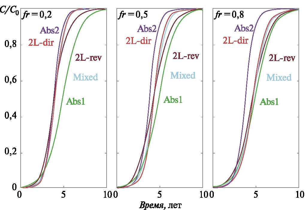 Рис. 1. Проскоковые кривые полной отработки