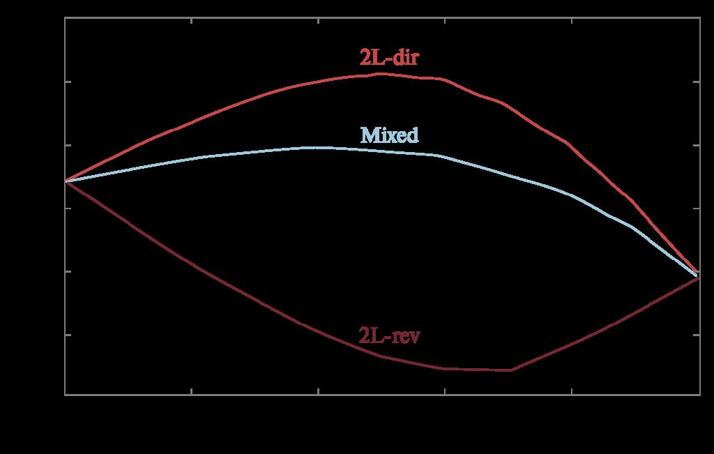 Рис. 3. Сравнение пробегов до проскока 0,5 мг/м3 серы на выходе