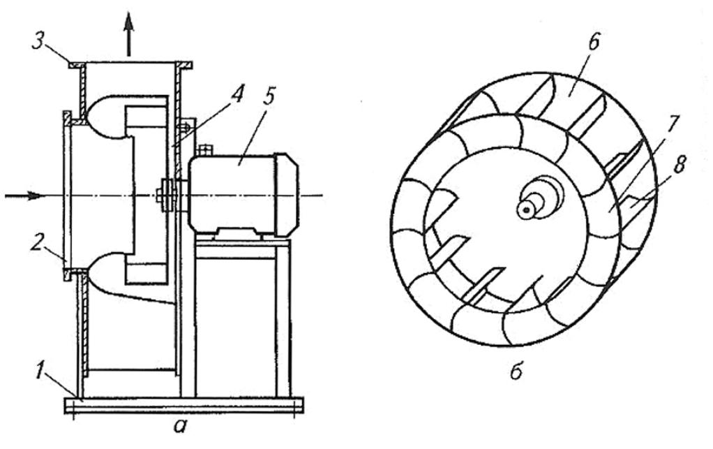 Рис. 1. Воздушный центробежный вентилятор низкого давления: а – Внешний вид электроприводной установки с воздушным центробежным вентилятором; б – рабочее колесо воздушного центробежного вентилятора;1 – рама; 2 – входной патрубок; 3 – выходной патрубок; 4 – корпус; 5 – электродвигатель; 6 – задний диск; 7 – передний диск; 8 – лопатки