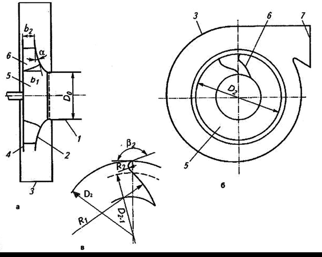Рис. 2. Воздушный центробежный вентилятор с оптимальными значениями основных геометрических параметров проточной части: 1 – входной патрубок; 2 – передний диск; 3 – корпус вентилятора; 4 – задний диск; 5 – рабочее колесо; 6 – лопатки рабочего колеса; 7 – выходной патрубок